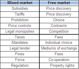 Mixed vs Free markets