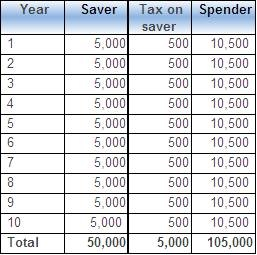Different taxes for same income