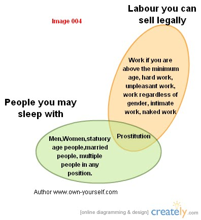 Sale of prostitution